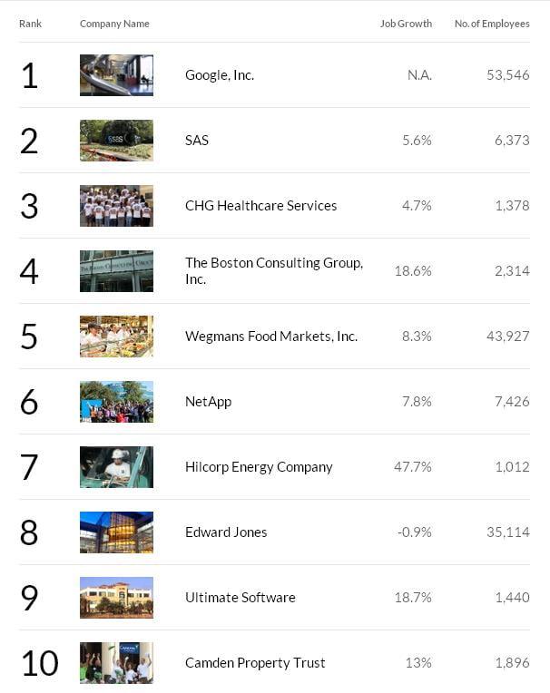 Primele 10 companii cu cele mai bune locuri de munca din SUA conform Fortune
