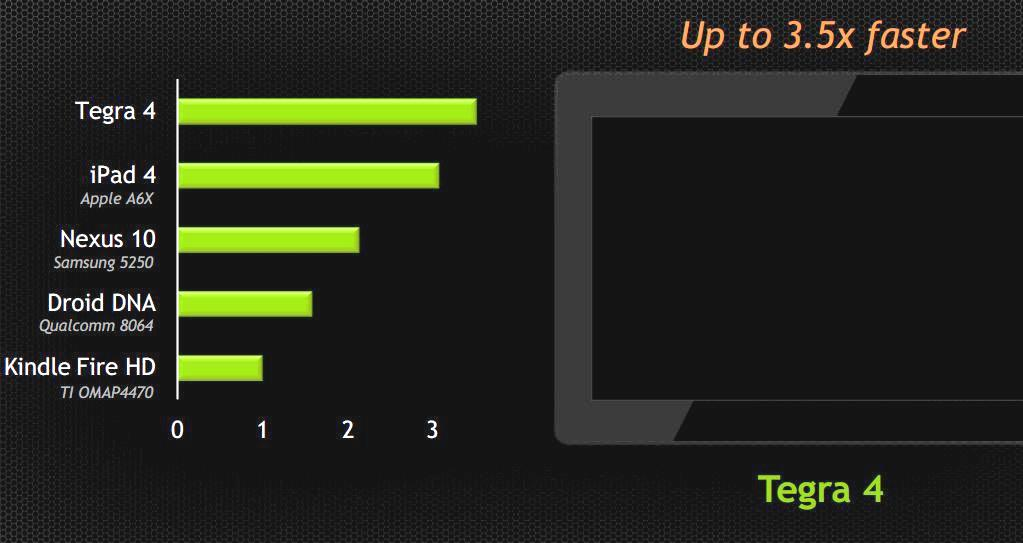 cel mai rapid chipset mobil NVidia Tegra 4