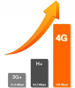 tabel-viteze-net-mobil-orange-romania