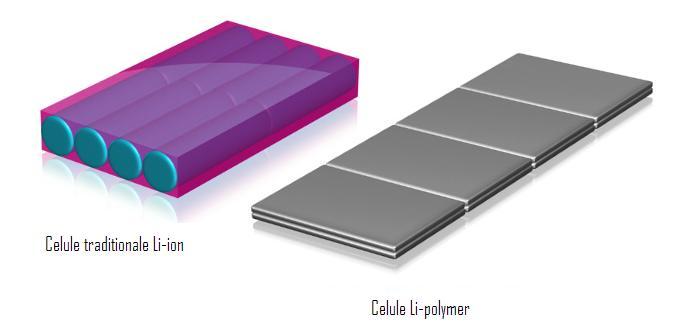 bateriile Li-on si Li-Polymer