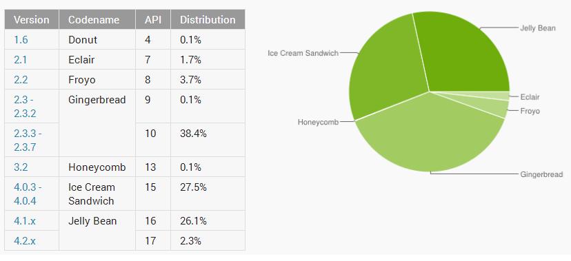 topul-distributiile-google-android-aprilie-2013