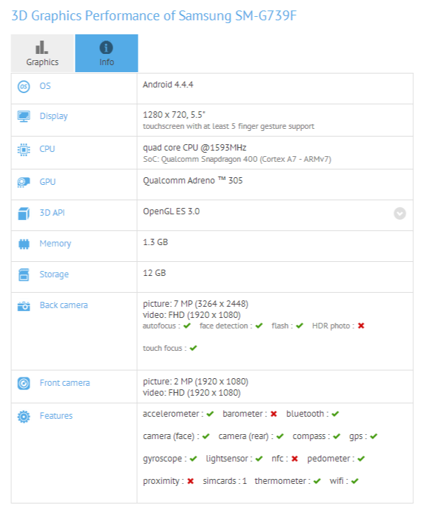 Samsung SM-G739F