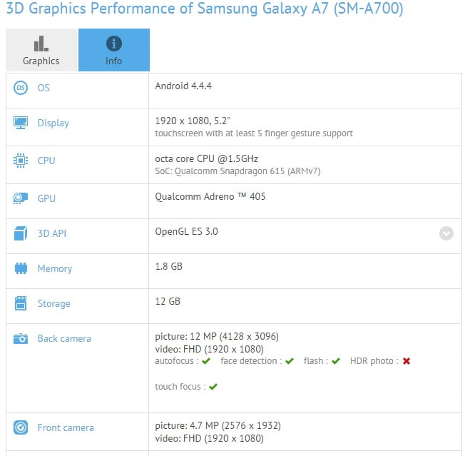 benchmark galaxy a7