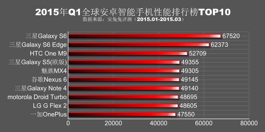 Top 10 telefoane conform rezultatelor AnTuTu