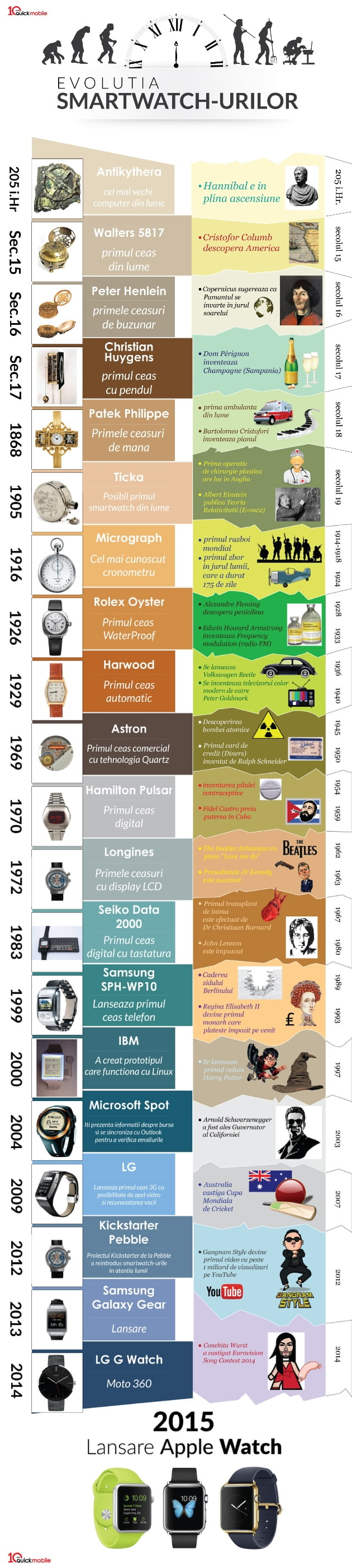infografic_ceas