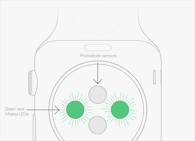 watch-senzor