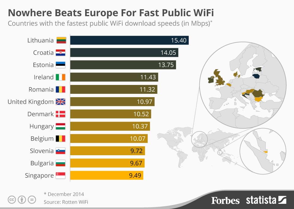top-viteze-wifi-public-lume