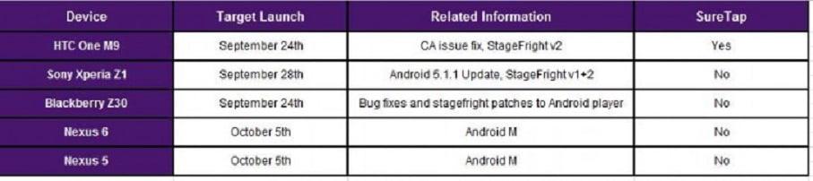 Nexus 6 si Nexus 5 vor primi Android 6.0 Marshmallow incepand cu 5 octombrie