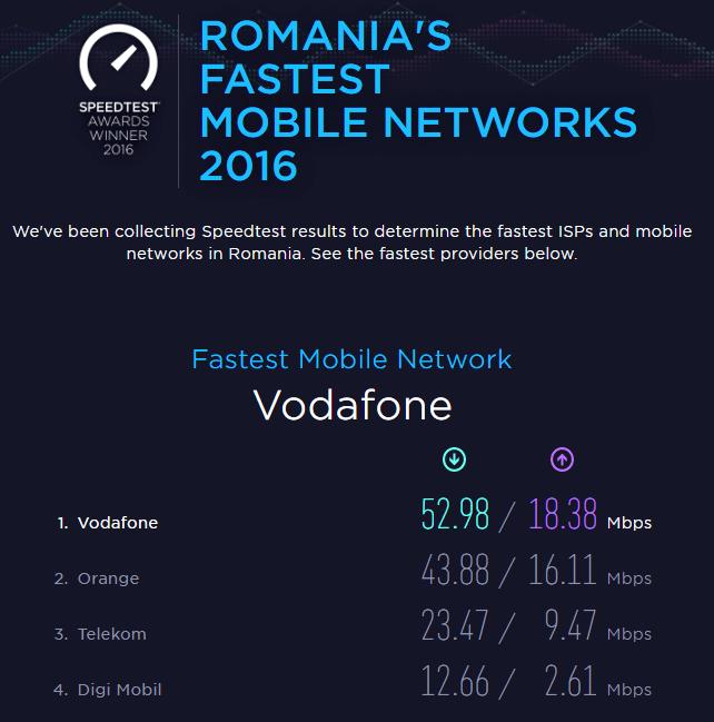 Vodafone are cel mai rapid internet 4G