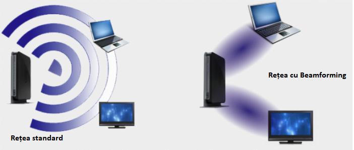 beamforming wifi