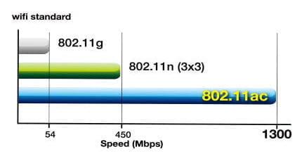 standarde wifi 802.11
